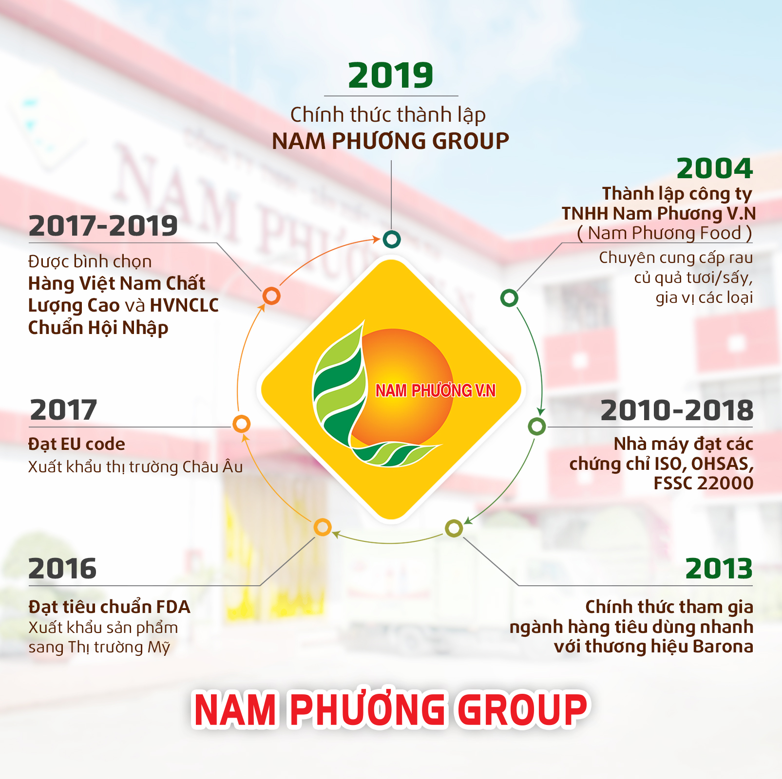 cty-nam-phuong-final
